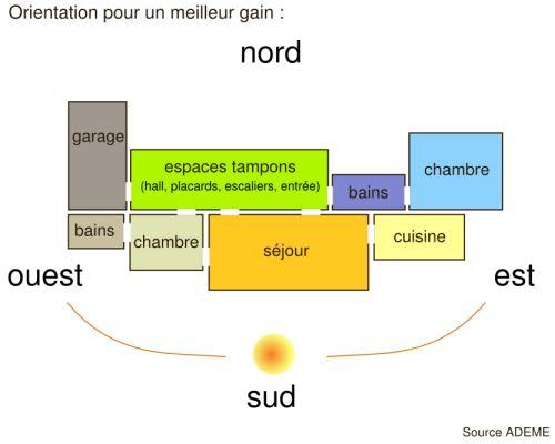 Sarl lemoine batiment construction de maison individuelle passive - Conception bioclimatique definition ...